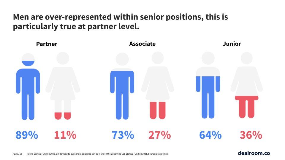 Gender diversity in VCs