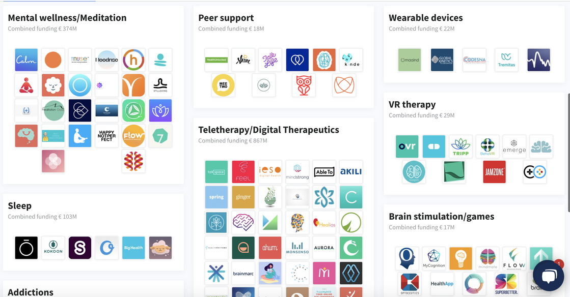The digital mental health and wellness startup landscape, visualised on Dealroom