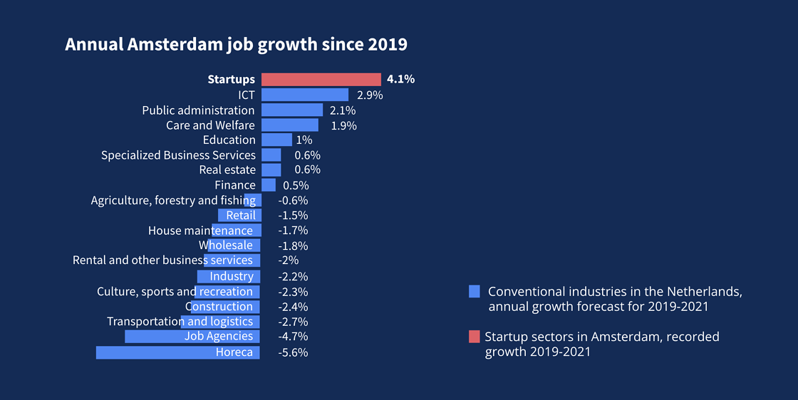 Charge showing startup jobs growing 4.1% annually