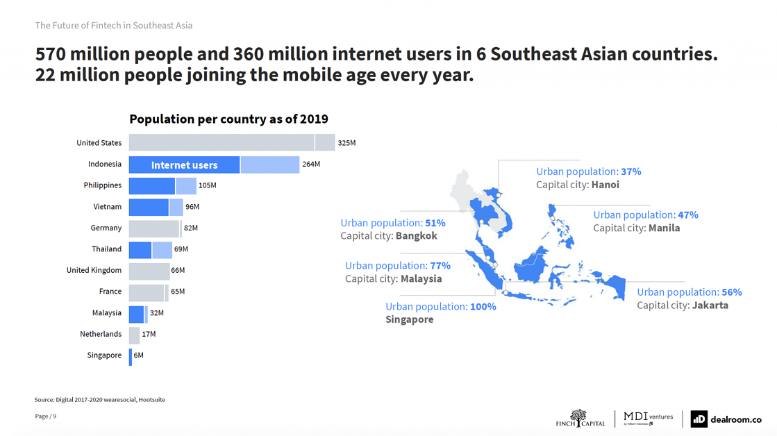22 millions people are joining the mobile age in Southeast Asia every year. The Future of Fintech in Southeast Asia