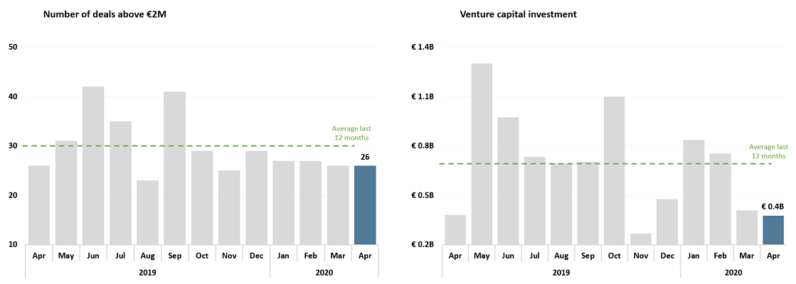 graphs of monthly European fintech investment, deal count and overall investment
