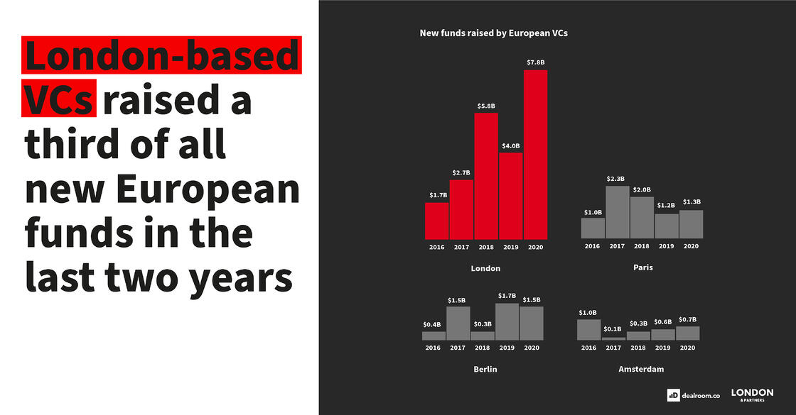 London-based VCs raised a third of call new European funds in the last two years