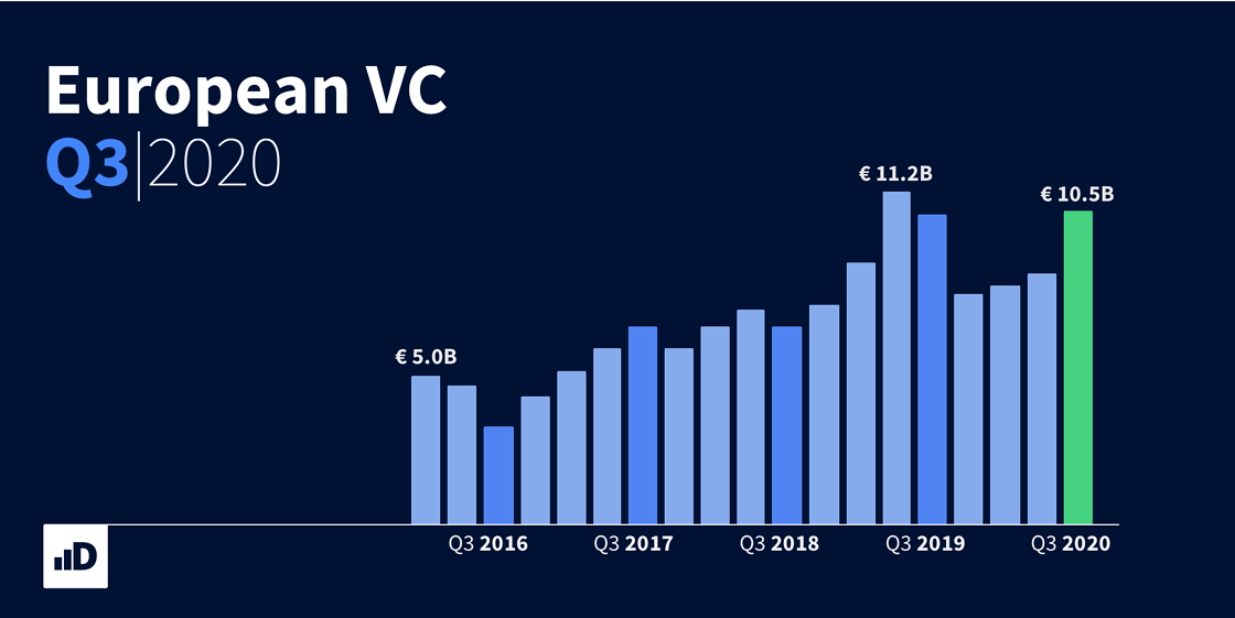 https://blog.dealroom.co/european-vc-funding-at-near-record-in-q3-2020-and-vcs-have-more-money-than-ever/